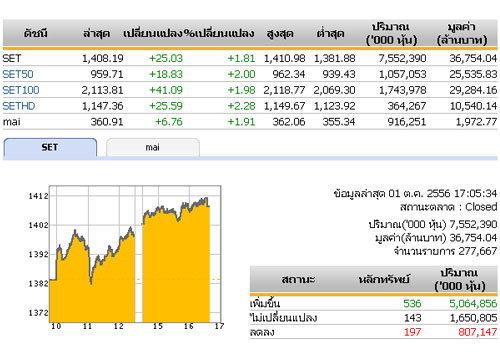 ปิดตลาดหุ้นวันนี้ ปรับตัวเพิ่มขึ้น25.03จุด