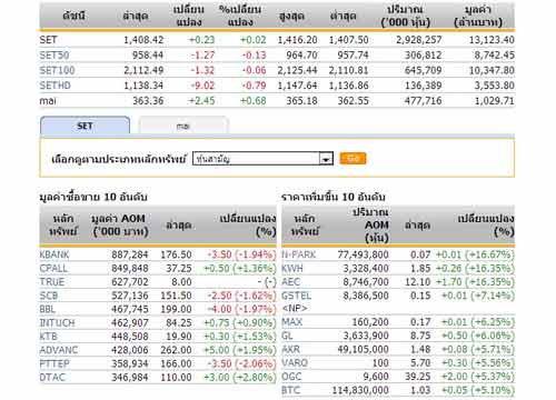 ปิดตลาดหุ้นภาคเช้าปรับตัวเพิ่มขึ้น0.23จุด