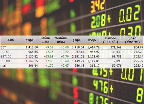 หุ้นไทยเปิดตลาดปรับตัวเพิ่มขึ้น9.61จุด
