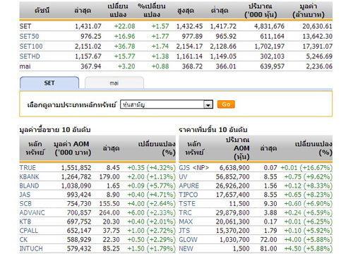 ปิดตลาดหุ้นภาคเช้าปรับตัวเพิ่มขึ้น22.08จุด