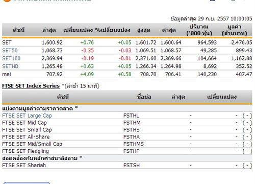 หุ้นไทยเปิดตลาดปรับตัวเพิ่มขึ้น0.76จุด