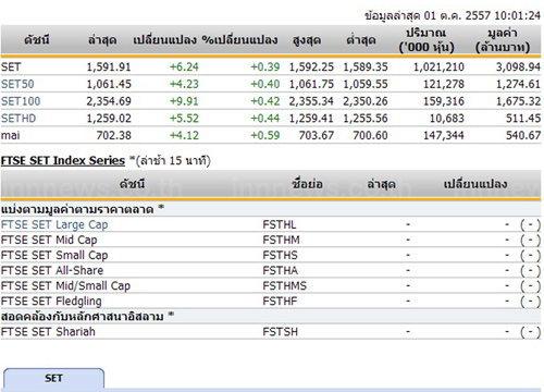 หุ้นไทยเปิดตลาดปรับตัวเพิ่มขึ้น 6.24 จุด