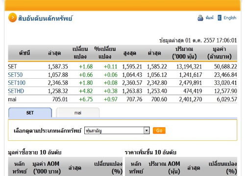 ปิดตลาดหุ้นวันนี้ ปรับตัวเพิ่มขึ้น 1.68  จุด