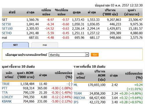 ปิดตลาดหุ้นภาคเช้า ปรับตัวลดลง 8.97 จุด