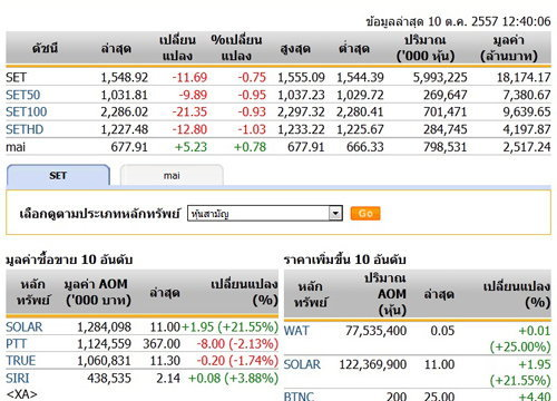ปิดตลาดหุ้นภาคเช้าปรับตัวลดลง 11.69 จุด