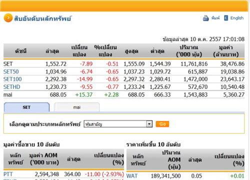 ปิดตลาดหุ้นวันนี้ ปรับตัวลดลง 7.89 จุด