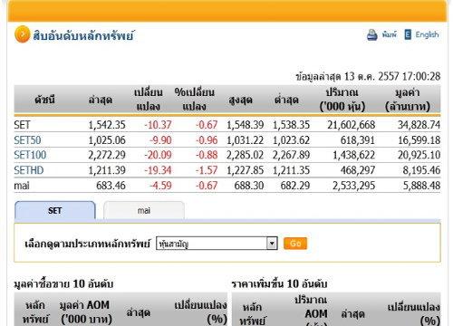 ปิดตลาดหุ้นวันนี้ ปรับตัวลดลง 10.37 จุด