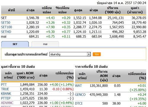 ปิดตลาดหุ้นวันนี้ ปรับตัวเพิ่มขึ้น 4.43 จุด ปิด 1,546.75 จุด