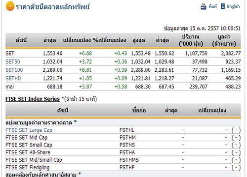 หุ้นไทยเปิดตลาดปรับตัวเพิ่มขึ้น 6.68 จุด