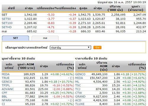 หุ้นไทยเปิดตลาดปรับตัวลดลง 5.33 จุด