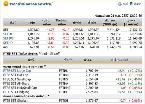ปิดตลาดหุ้นภาคเช้า ปรับตัวลดลง 1.78 จุด