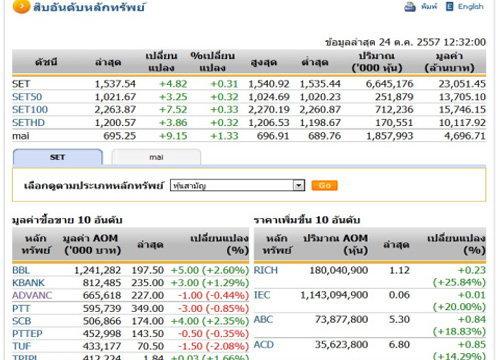 ปิดตลาดหุ้นภาคเช้าปรับตัวเพิ่มขึ้น4.82จุด