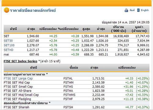 หุ้นไทยเสี่ยงลงต่อ เตือนแรงขายต่างชาติก่อนถกเฟด