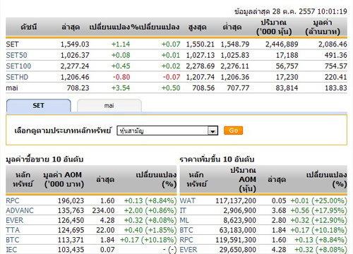 หุ้นไทยเปิดตลาดปรับตัวเพิ่มขึ้น 1.14 จุด