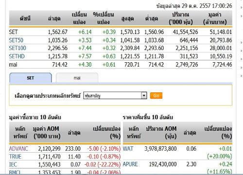 ปิดตลาดหุ้นวันนี้ ปรับตัวเพิ่มขึ้น 6.14 จุด