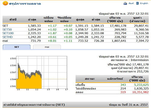 ปิดตลาดหุ้นภาคเช้า ปรับตัวเพิ่มขึ้น1.17จุด