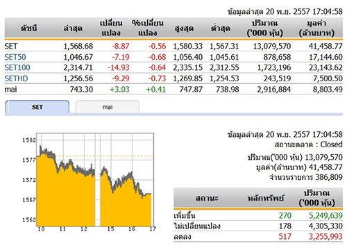 ปิดตลาดหุ้นวันนี้ ปรับตัวลดลง 8.87 จุด