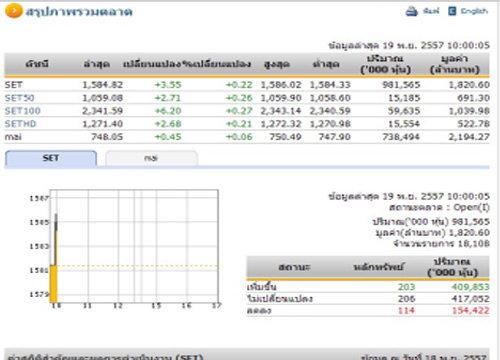 หุ้นไทยเปิดตลาดปรับตัวเพิ่มขึ้น 3.55 จุด