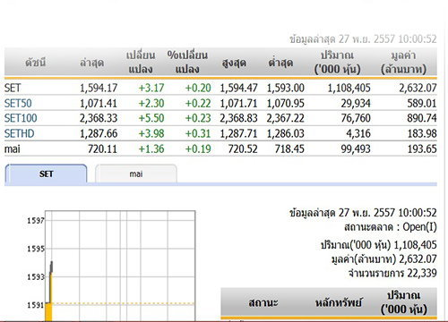 หุ้นไทยเปิดตลาดปรับตัวเพิ่มขึ้น 3.17 จุด