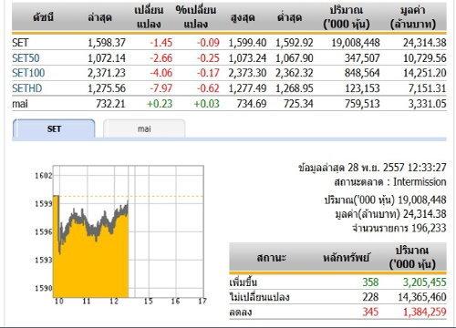 ปิดตลาดหุ้นภาคเช้า ปรับตัวลดลง 1.45 จุด