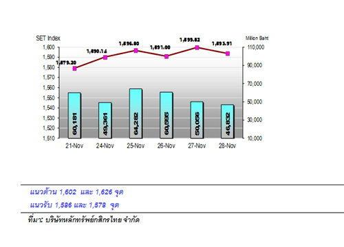หุ้นไทยสัปดาห์หน้าหวังมาตรการกระตุ้นศก.