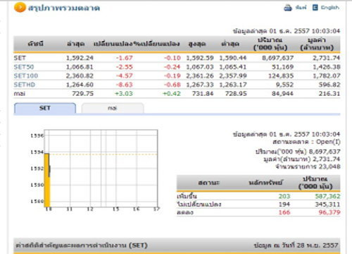 หุ้นไทยเปิดตลาดปรับตัวลดลง 1.67 จุด