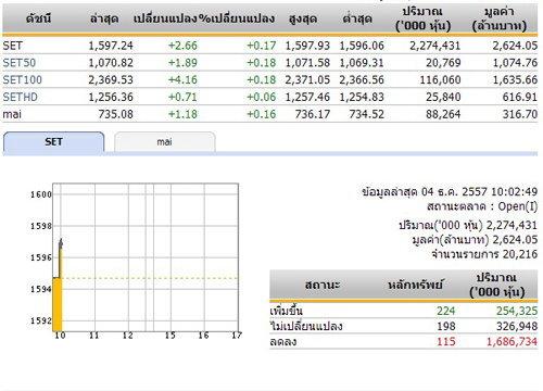 หุ้นไทยเปิดตลาดปรับตัวเพิ่มขึ้น 2.66 จุด