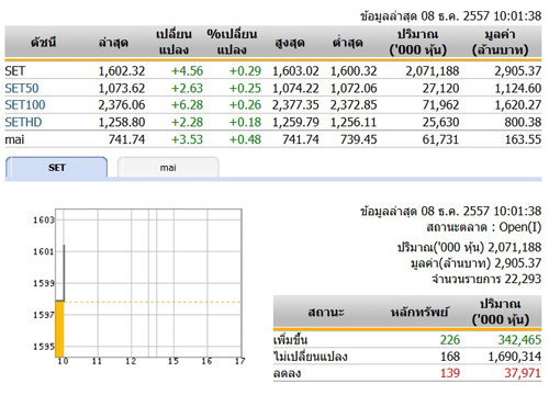 หุ้นไทยเปิดตลาดปรับตัวเพิ่มขึ้น 4.56 จุด