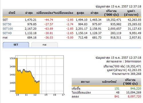 ปิดตลาดหุ้นภาคเช้าปรับตัวลดลง 44.74 จุด