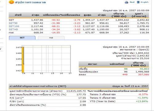 หุ้นไทยเปิดตลาดเช้าวันนี้ ลดลง 40.53 จุด