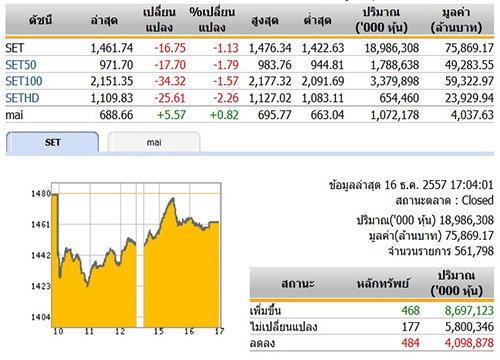 ปิดตลาดหุ้นวันนี้ ปรับตัวลดลง 16.75 จุด