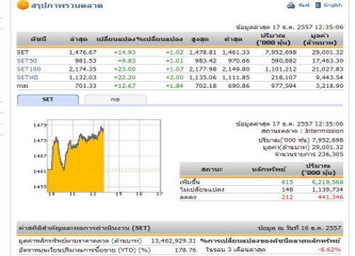 ปิดตลาดหุ้นภาคเช้า ปรับตัวเพิ่มขึ้น14.93จุด