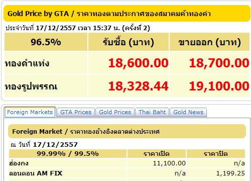 ราคาทองคำ ปรับครั้งที่ 2 ลงอีก 50 บาท