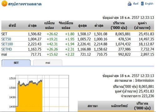ปิดตลาดหุ้นภาคเช้าปรับตัวเพิ่มขึ้น 26.62 จุด