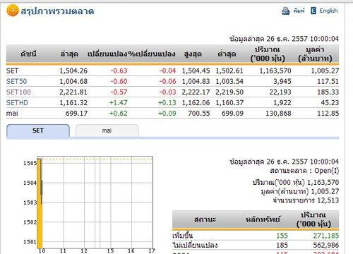 หุ้นไทยเปิดตลาดเช้าวันนี้ลดลง 0.63จุด