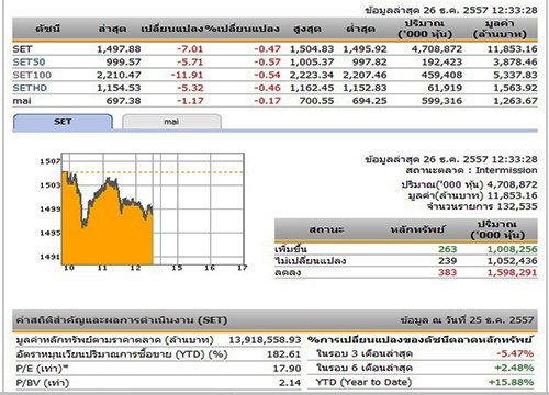 ปิดตลาดหุ้นภาคเช้า ปรับตัวลดลง 7.01 จุด