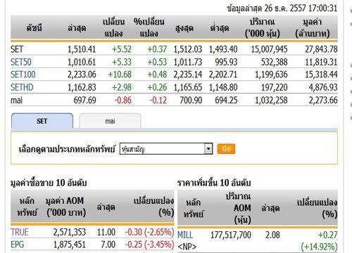 ปิดตลาดหุ้นวันนี้ปรับตัวเพิ่มขึ้น 5.52 จุด