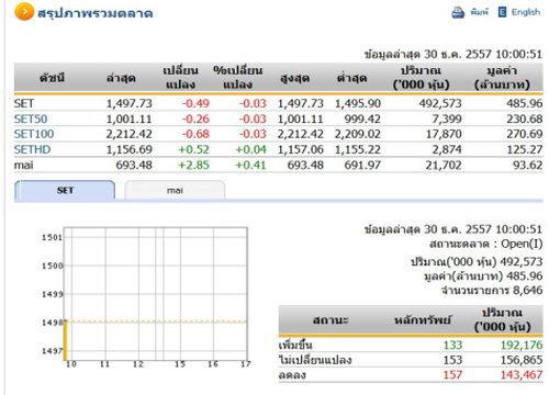 หุ้นไทยเปิดตลาดปรับตัวลดลง 0.49 จุด