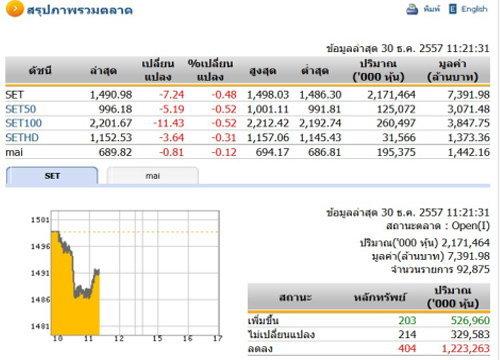 หุ้นไทยภาคเช้ายังเคลื่อนไหวในแดนลบ