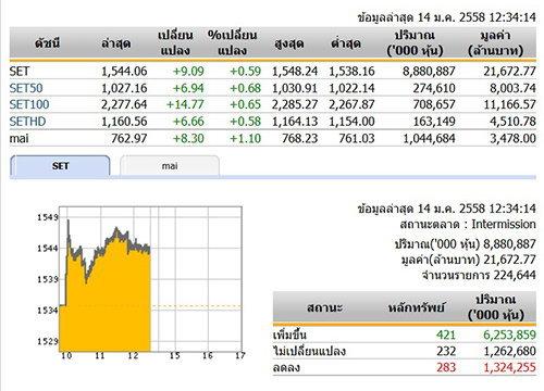 ปิดตลาดหุ้นภาคเช้า ปรับตัวเพิ่มขึ้น 9.09 จุด