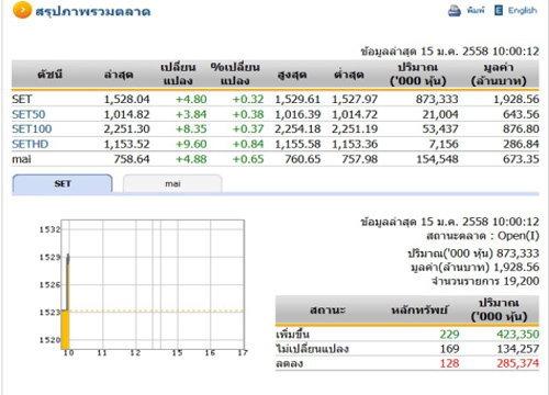 หุ้นไทยเปิดตลาดปรับตัวเพิ่มขึ้น 4.80 จุด