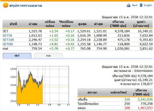 ปิดตลาดหุ้นภาคเช้า ปรับตัวเพิ่มขึ้น 2.54 จุด