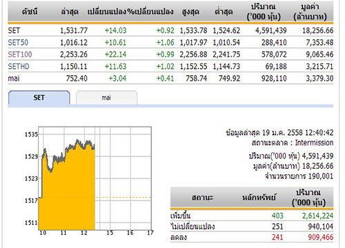 ปิดตลาดหุ้นภาคเช้า ปรับตัวเพิ่มขึ้น 14.03 จุด