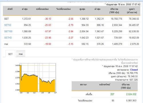 ปิดตลาดหุ้นวันนี้ปรับลดลง36.13จุด