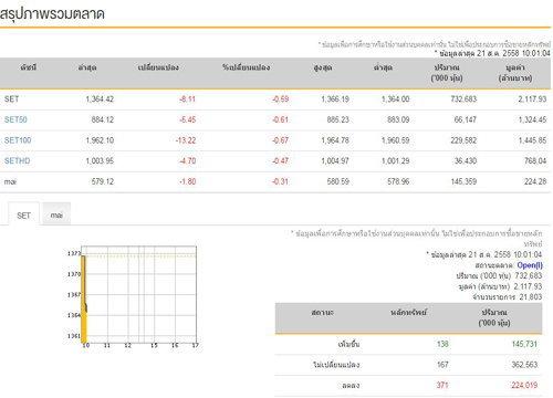 หุ้นไทยเปิดตลาดเช้านี้ลบ 8.11 จุด