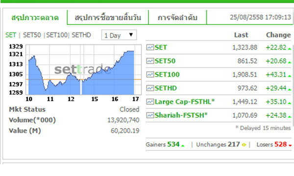 หุ้นไทยดีดกลับสวนตลาดภูมิภาค ปิดตลาดบวก 22 จุด