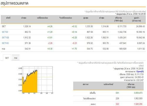 ปิดการซื้อขายตลาดหุ้นวันนี้ ลบ 3.80 จุด