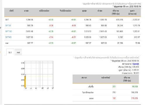 หุ้นไทยเปิดตลาดปรับตัวเพิ่มขึ้น0.70 จุด