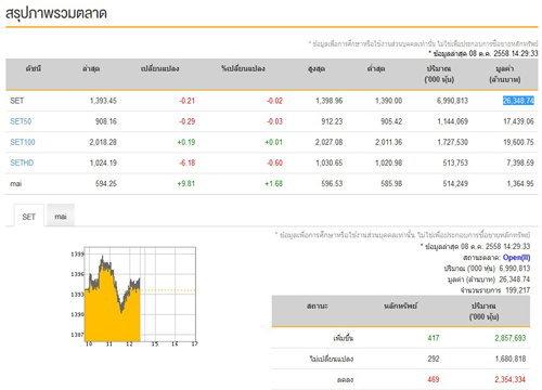 เปิดตลาดหุ้นบ่ายปรับตัวลดลง0.21จุด
