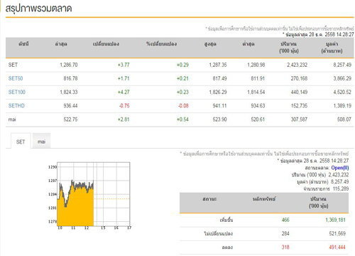 เปิดตลาดหุ้นภาคบ่ายบวก 3.77 จุด